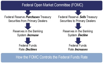 How the FOMC Controls the Federal Funds Rate
