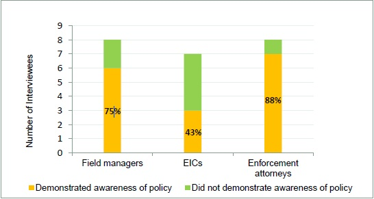 Figure 2 is of interviewees' Awareness of the Examination Support Policy