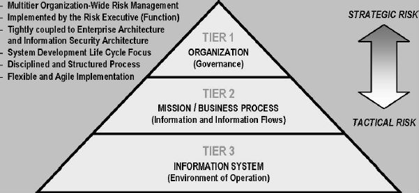 Figure 1 describes the NIST's Three-Tiered Approach to Risk Management