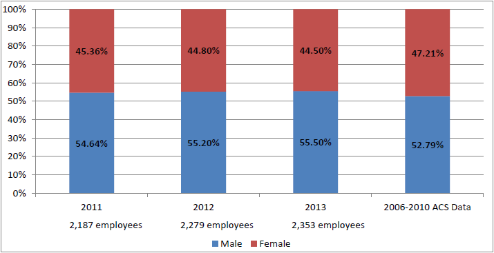 Permanent Board Employees, 2011–2013, and ACS Data, by Sex