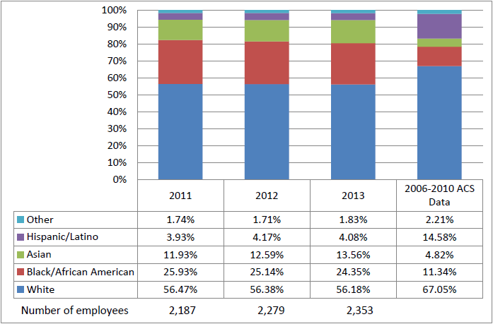 Permanent Board Employees, 2011–2013, and ACS Data,a by Race/Ethnicity