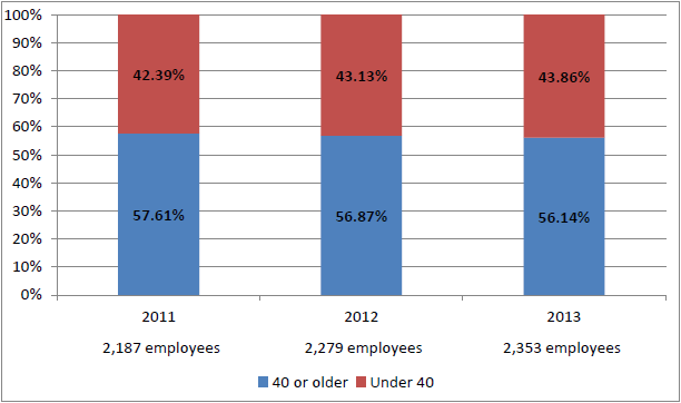 Permanent Board Employees, 2011–2013, by Age