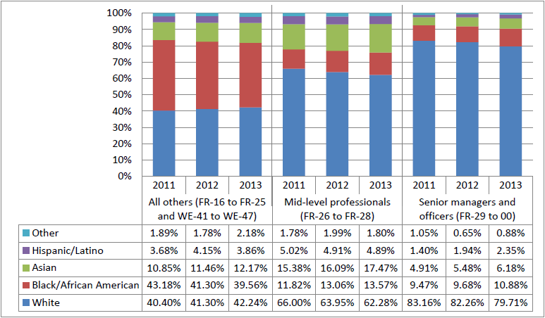 Workforce Distribution by Race/Ethnicitya and Pay Grade Category, 2011–2013