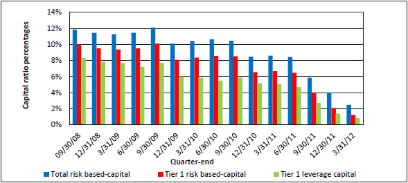 Waccamaw's Quarterly Capital Ratios, September 30, 2008–March 31, 2012