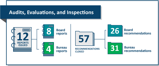OIG: Semiannual Reports to Congress