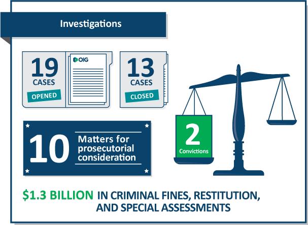 OIG: Case Highlights