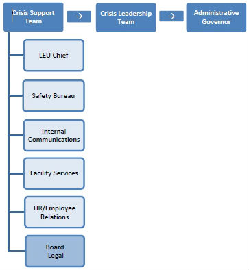Figure 1 depicts the Board's crisis management structure